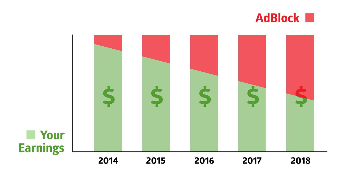 Adblock Usage Statistics