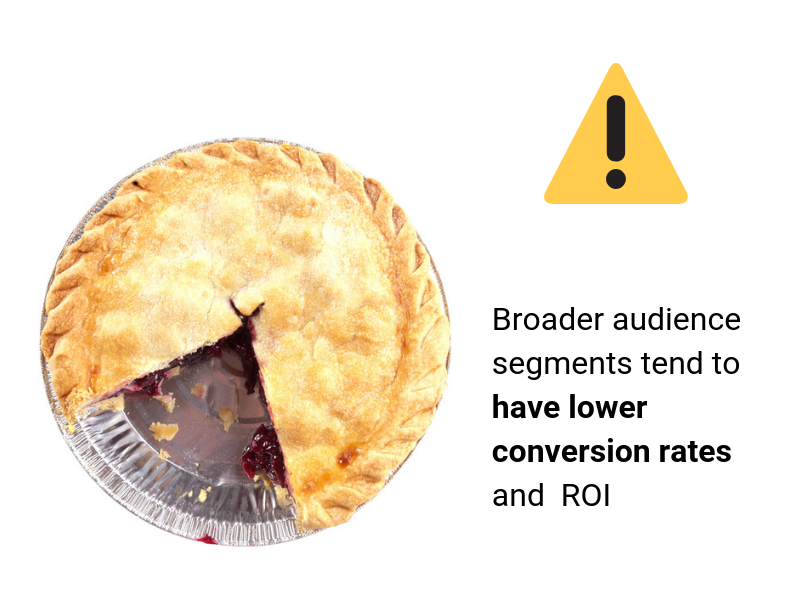 Broader audience segments tend to have lower conversion rates and ROI (1)