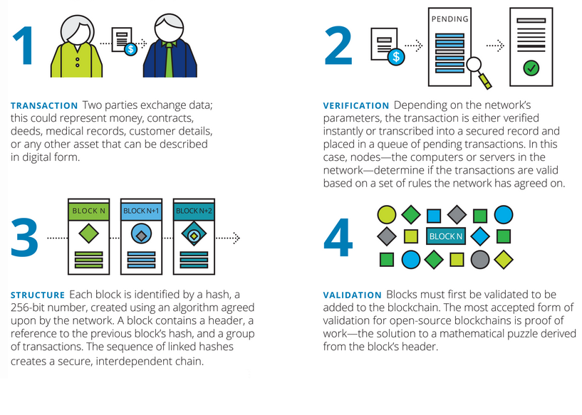 Deloitte_How does blockchain work