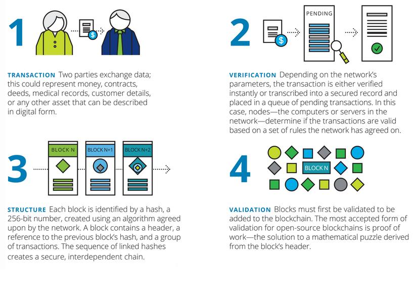 Deloitte_How does blockchain work