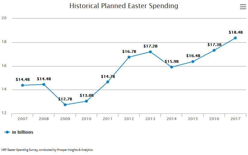 Expected Easter spending