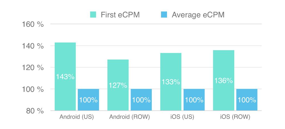 First CPM vs Average CPM_Soomla