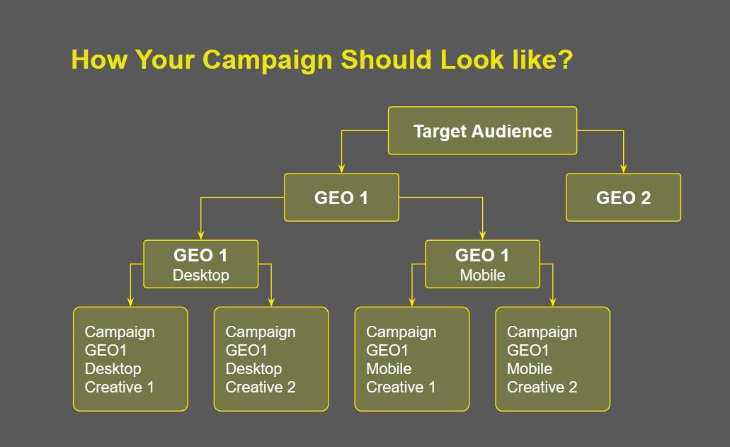 PropellerAds_Campaign structure