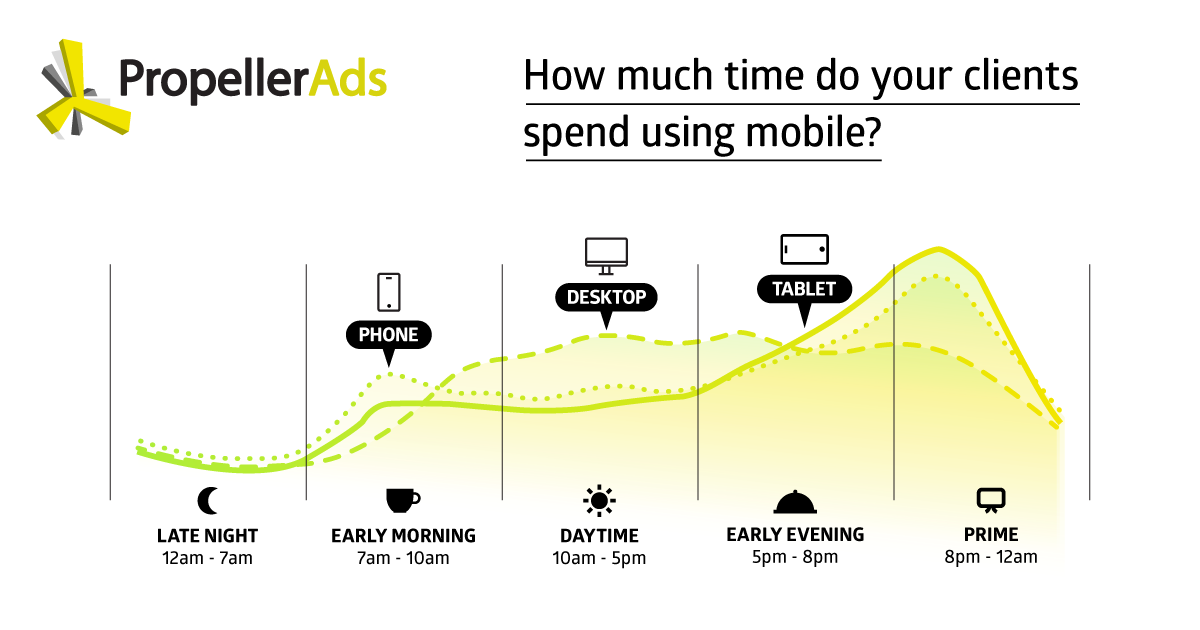 PropellerAds_Time spent on mobile