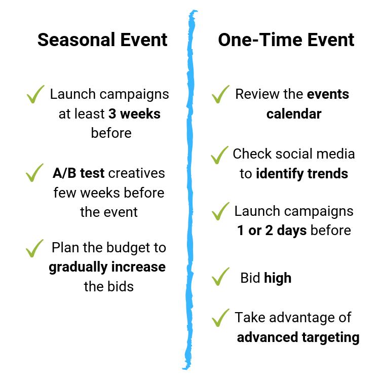 Event targeting plan