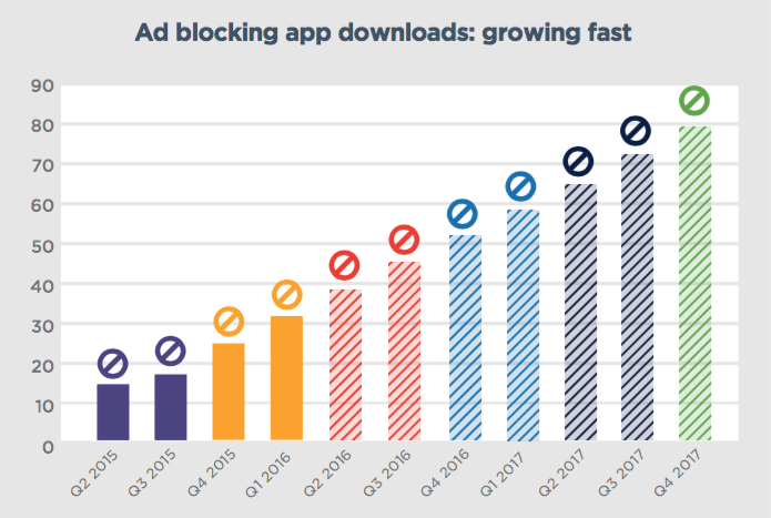 Ad blocking usage statistics
