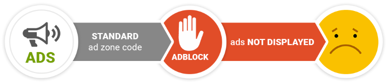 Users with AdBlock