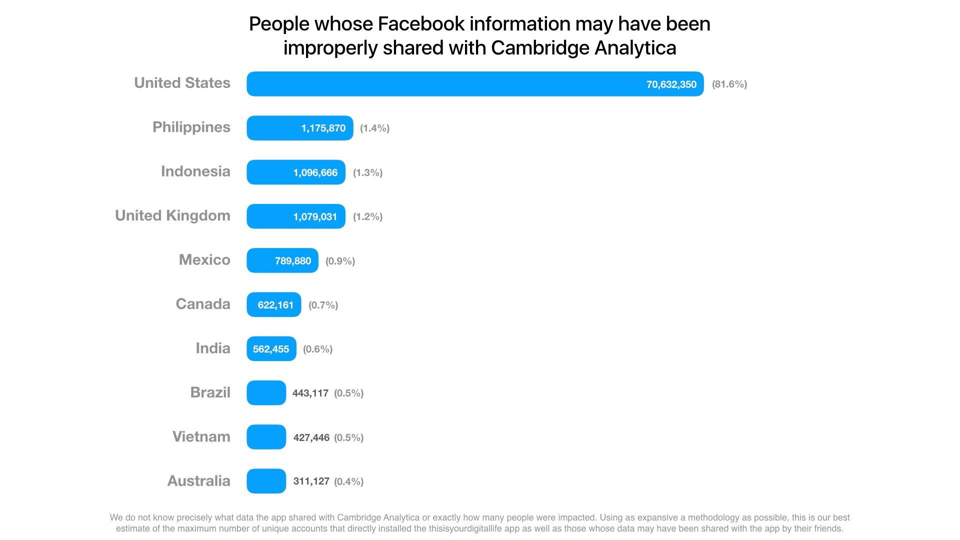 Facebook_Stolen data