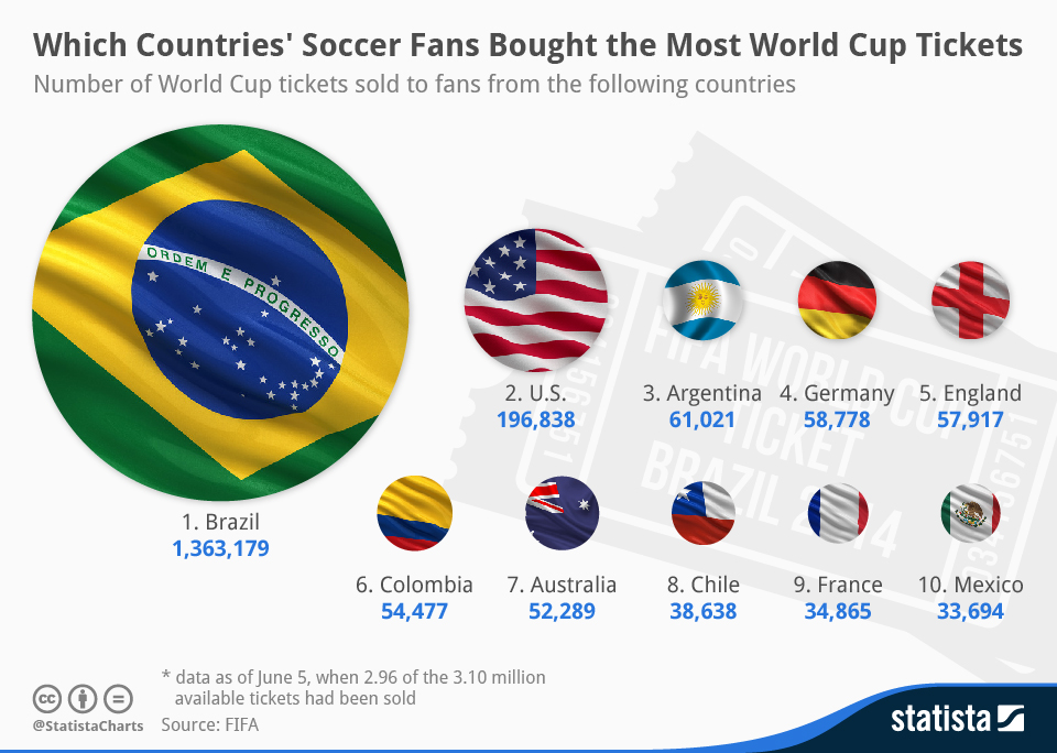 chartoftheday_2369_Which_Countries_Soccer_Fans_Bought_the_Most_World_Cup_Tickets_n