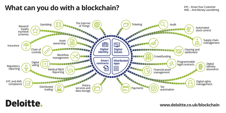 deloitte-uk-blockchain-blocktopus-infographic