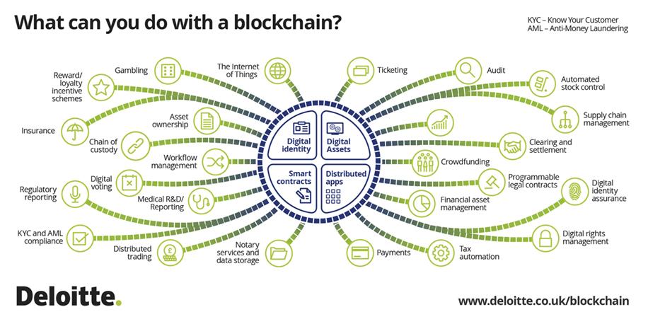 deloitte-uk-blockchain-blocktopus-infographic