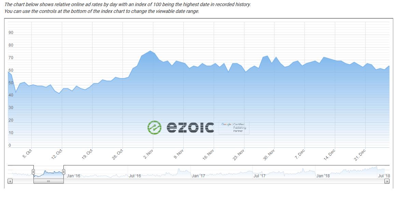 ezoic online ad revenues