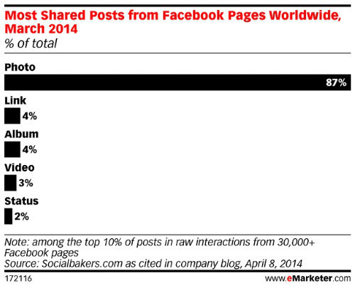 Most shared posts from Facebook