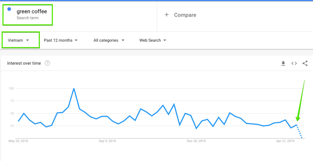 Google trends _Green coffee