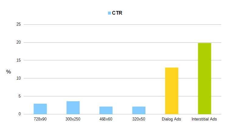 CTR statistic on mobile