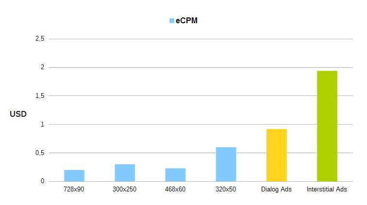 eCPM statistic on mobile