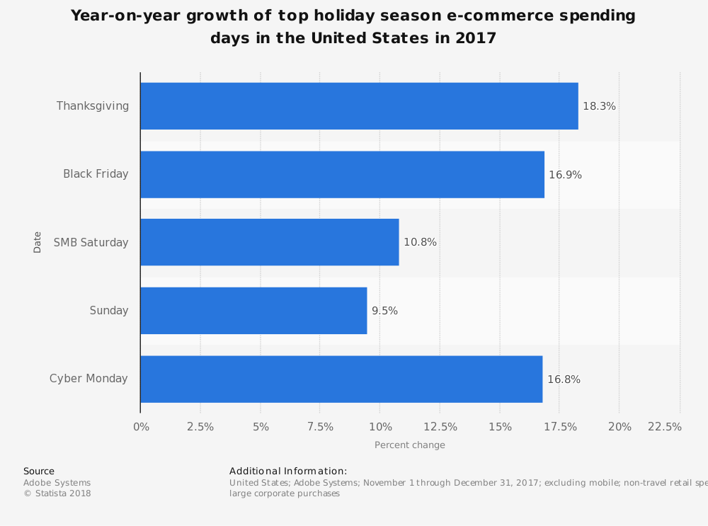 ecommerce spending