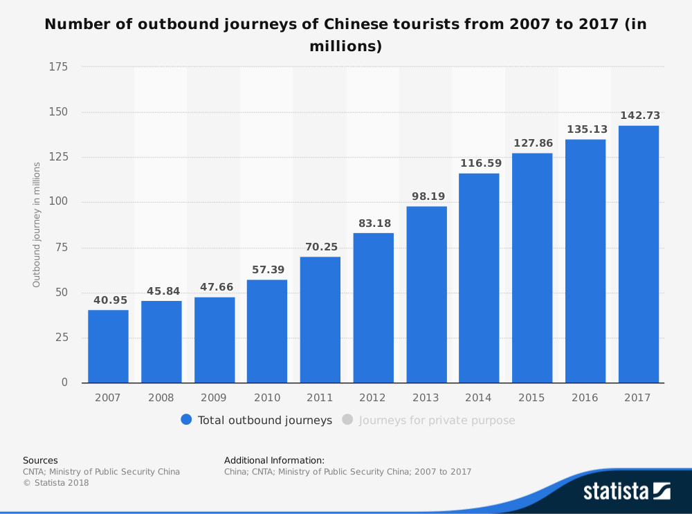 statistic_id277250_outbound-journeys-of-chinese-tourists-in-2017