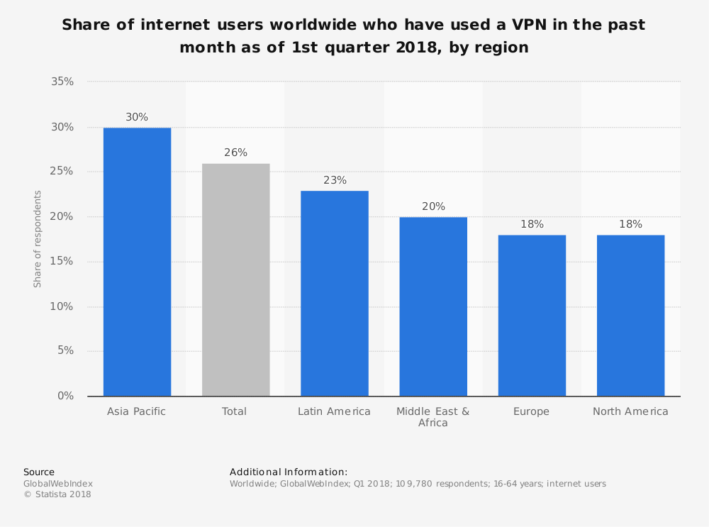 global-vpn--usage-reach-2018-by-region