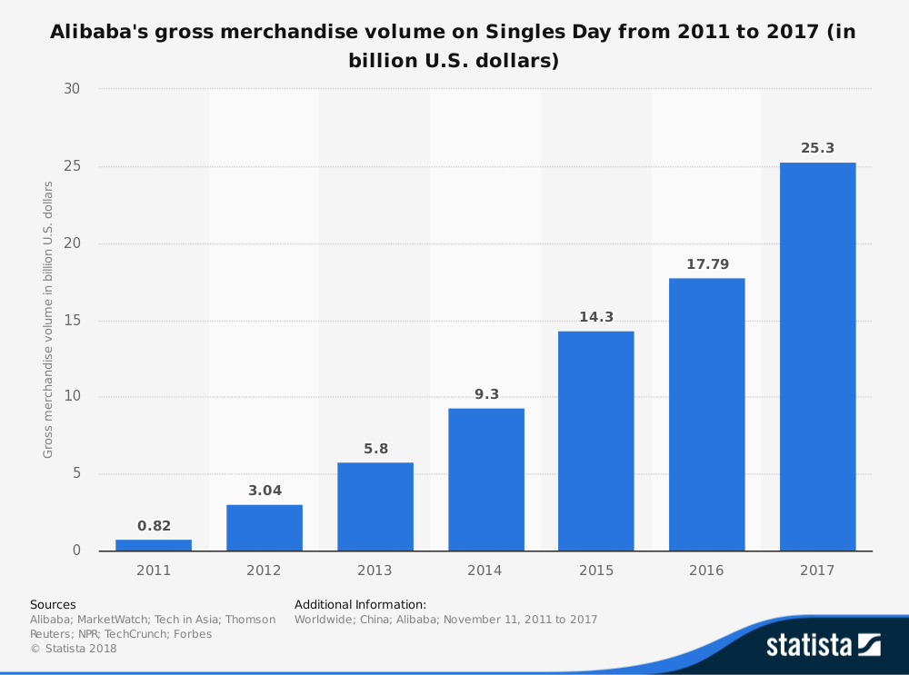 Singles's day stats