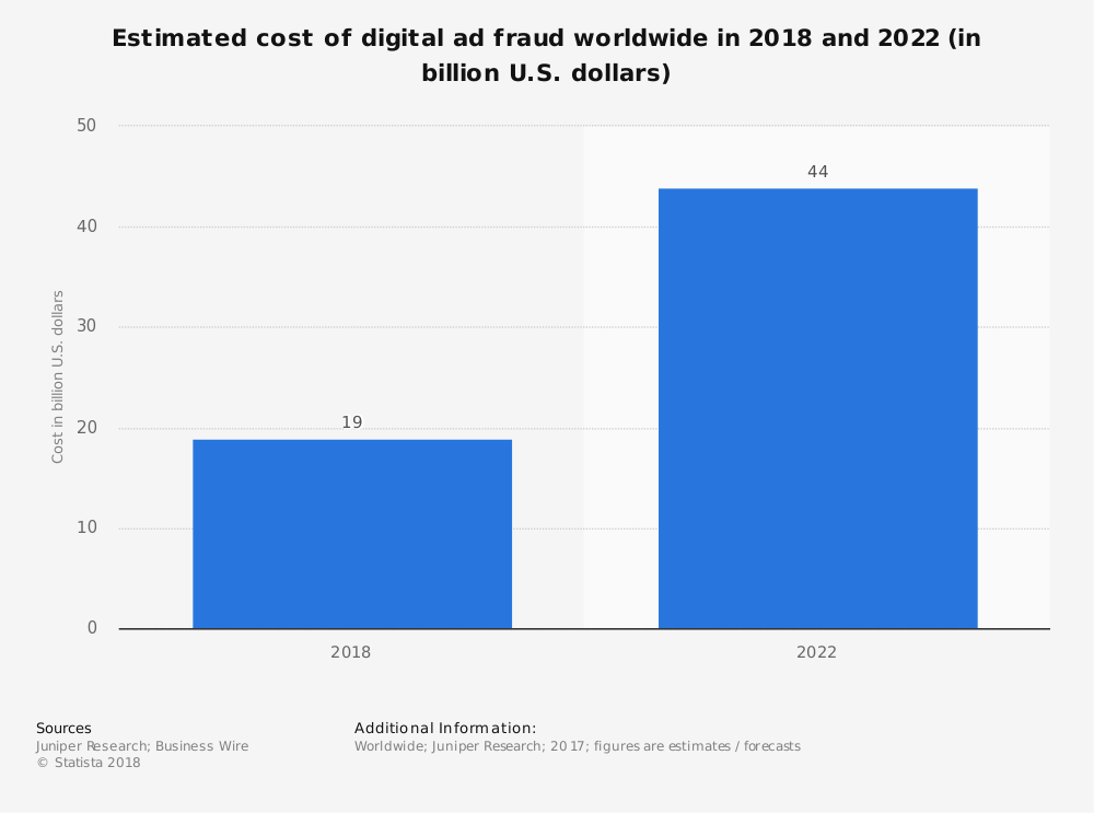 Estimated cost of digital ad fraud worldwide in 2018 and 2022 (in billion U.S. dollars)