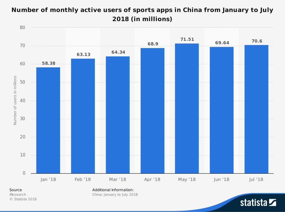 statistic_id943855_number-of-monthly-active-users-of-sports-apps-in-china-2018
