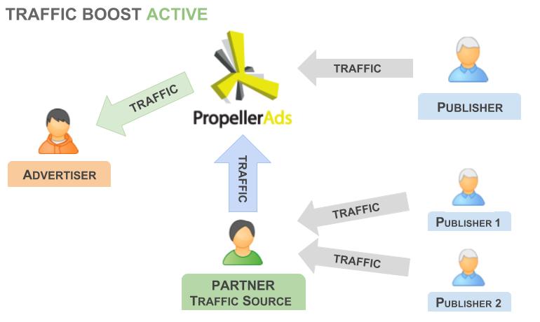 traffic-boost-scheme2