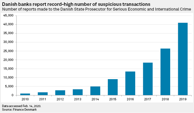 danish banks report suspicious transactions