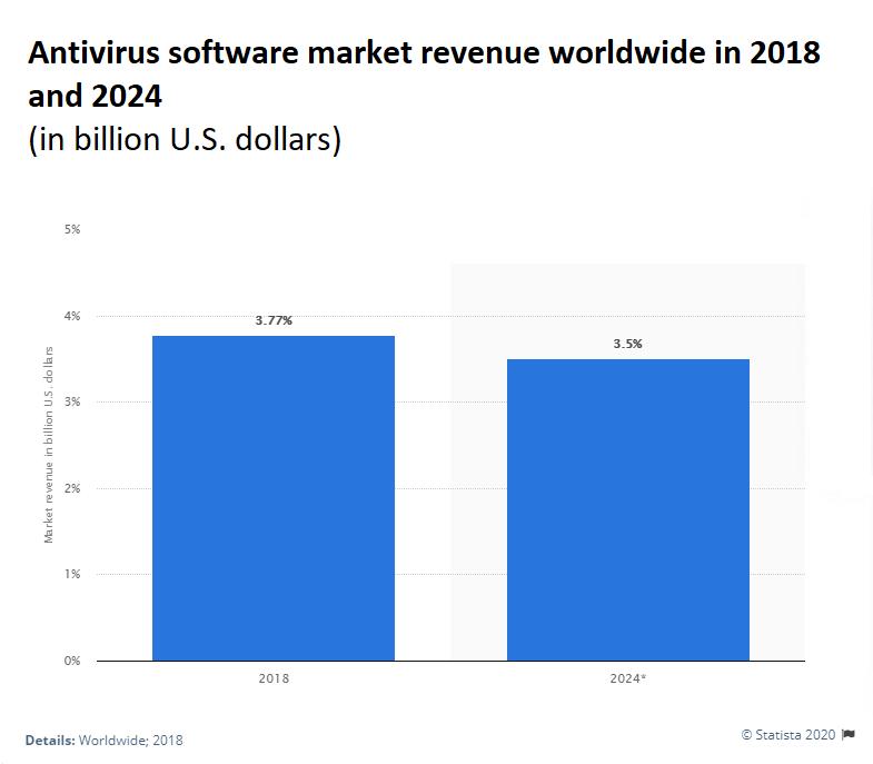 2018-2024 AVs Market Rev