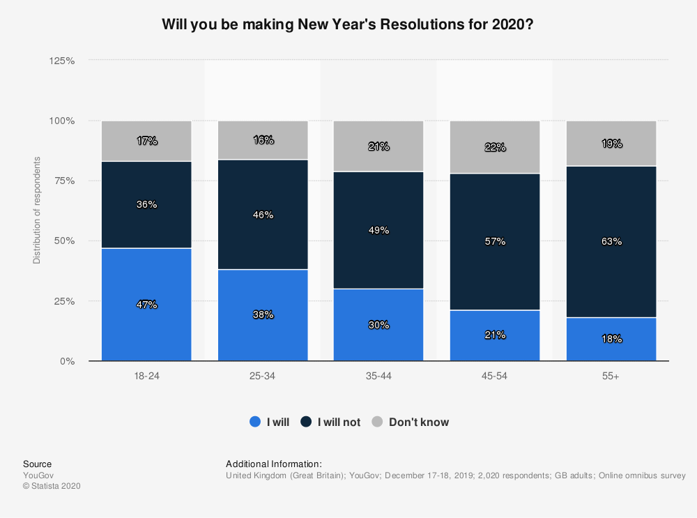 statistic_id952321_share-of-adults-making-new-years-resolutions-in-great-britain-in-2020-by-age-group
