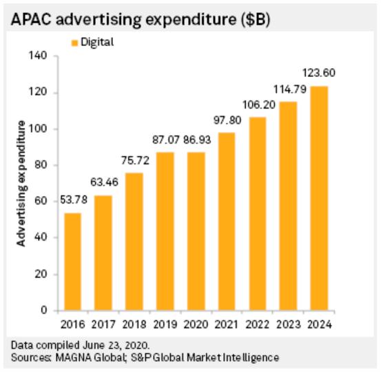 apac advertising