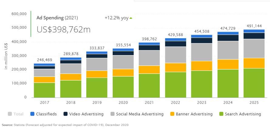 ad spend worldwide
